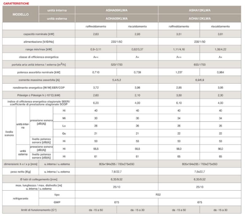 CONDIZIONATORE-CLIMATIZZATORE-12000-BTU/h-INVERTER-GENERAL-FUJITSU-LIMITED-MOD-ASHA12KLWA-NUOVO-MODELLO-2019-GAS-R32